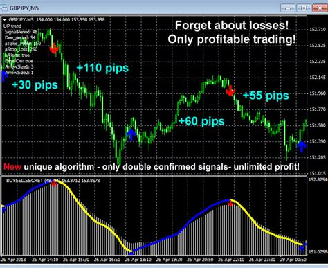 Ultimate Forex Trading Buy Sell Secret Forex Signal Arrows Indicator.